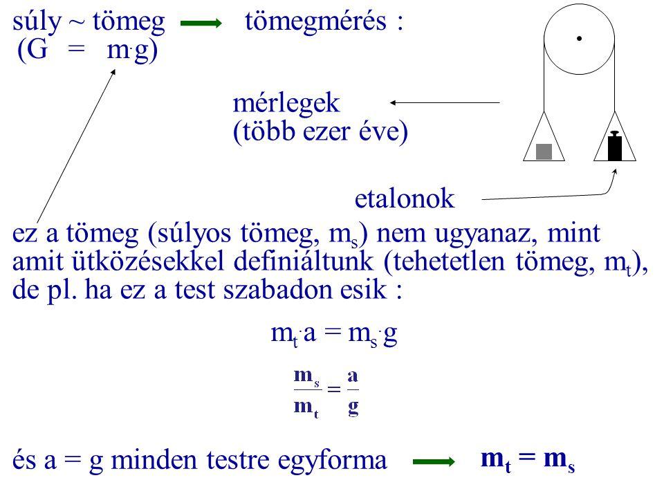 súly ~ tömeg (G = m.g) tömegmérés : mérlegek. (több ezer éve) etalonok.