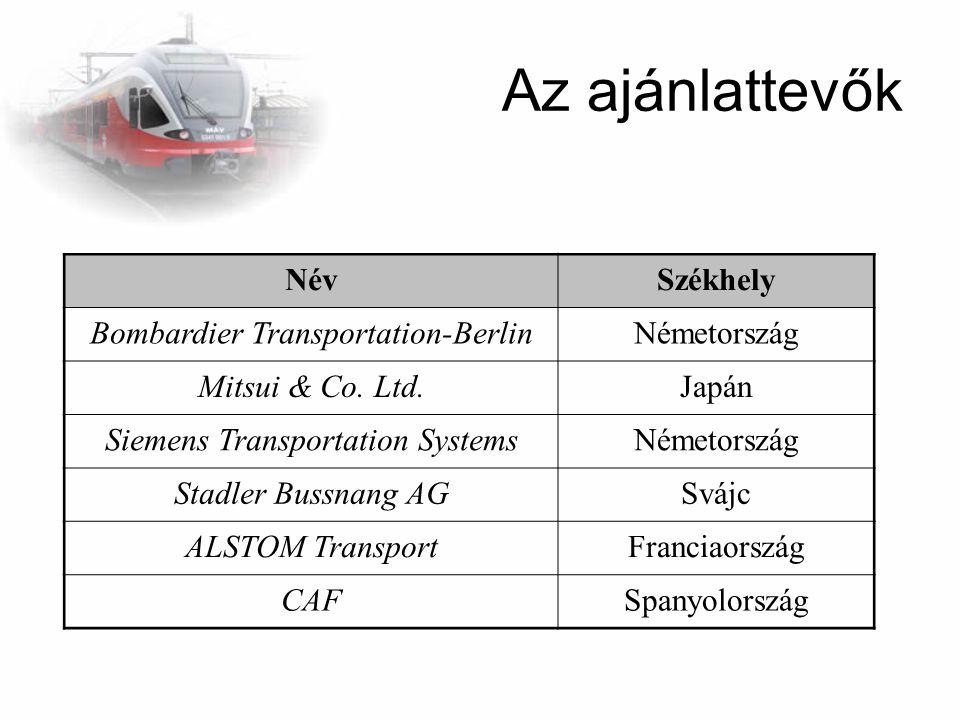 Az ajánlattevők Név Székhely Bombardier Transportation-Berlin