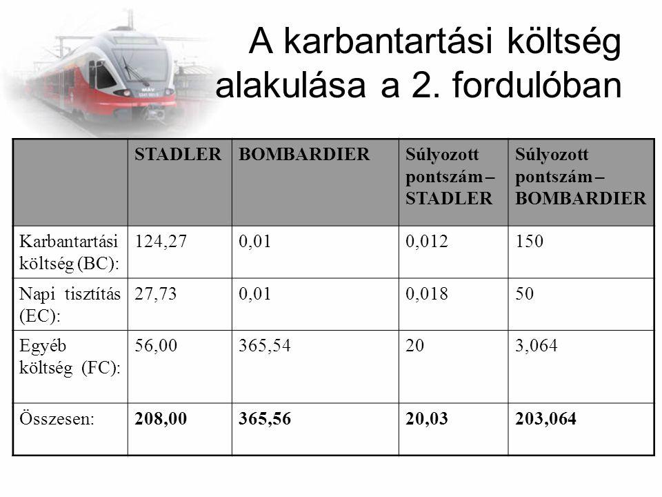 A karbantartási költség alakulása a 2. fordulóban