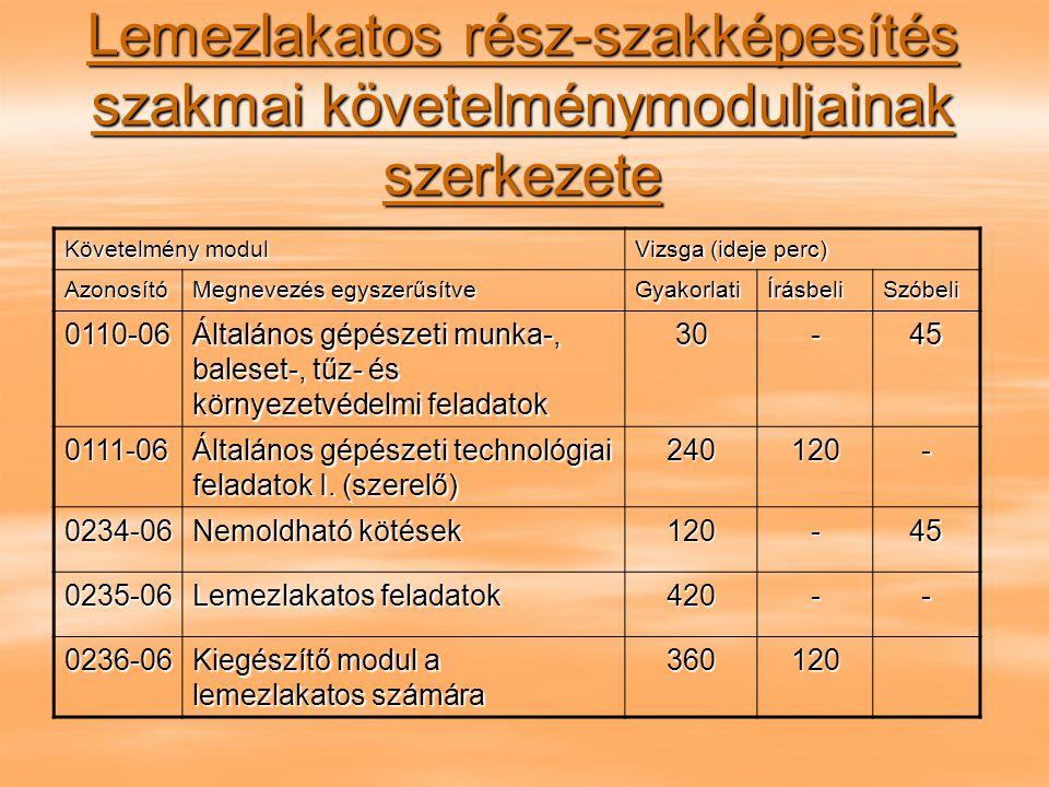 Lemezlakatos rész-szakképesítés szakmai követelménymoduljainak szerkezete