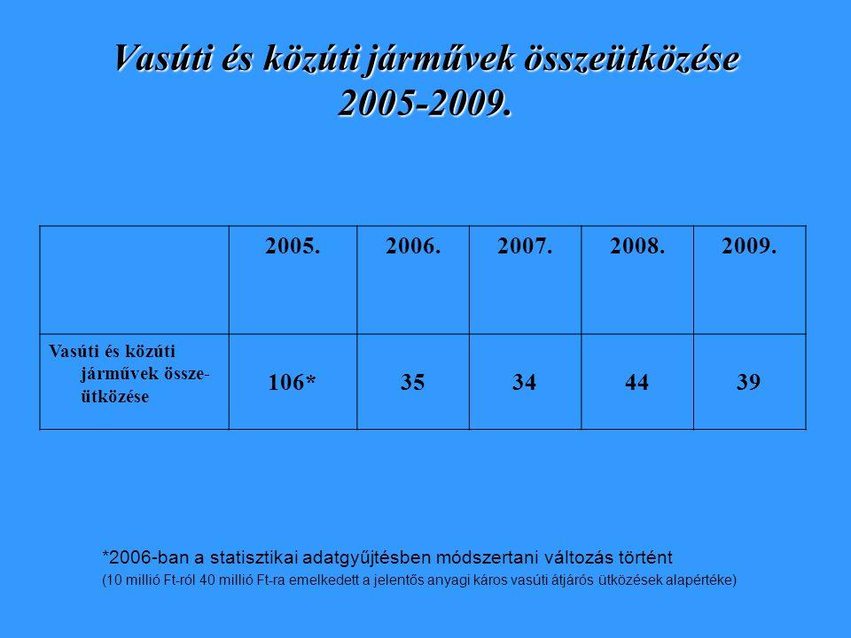 Vasúti és közúti járművek összeütközése 2005-2009.