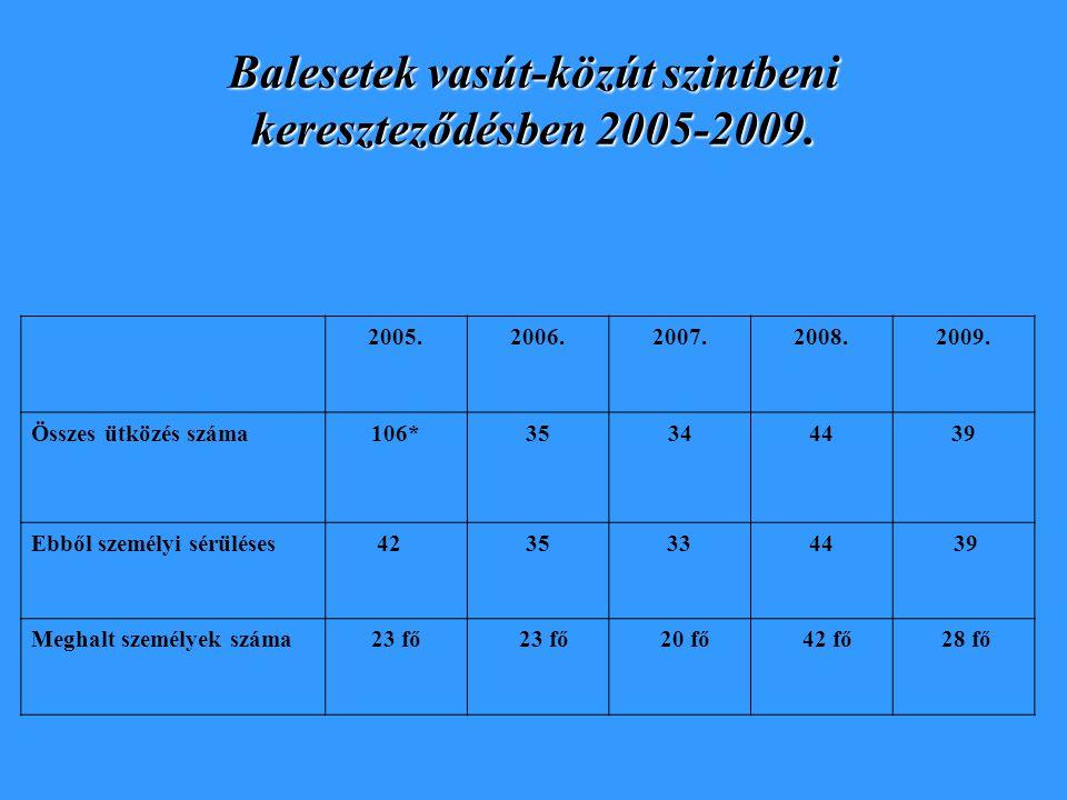 Balesetek vasút-közút szintbeni kereszteződésben 2005-2009.