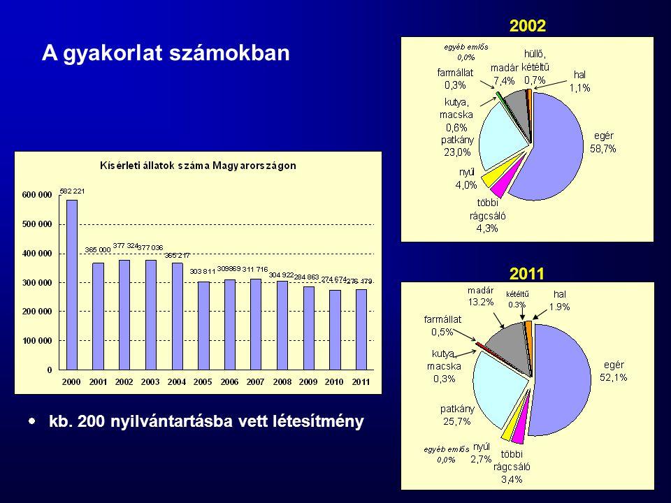 2002 A gyakorlat számokban 2011 kb. 200 nyilvántartásba vett létesítmény
