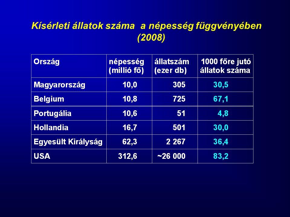 Kísérleti állatok száma a népesség függvényében (2008)