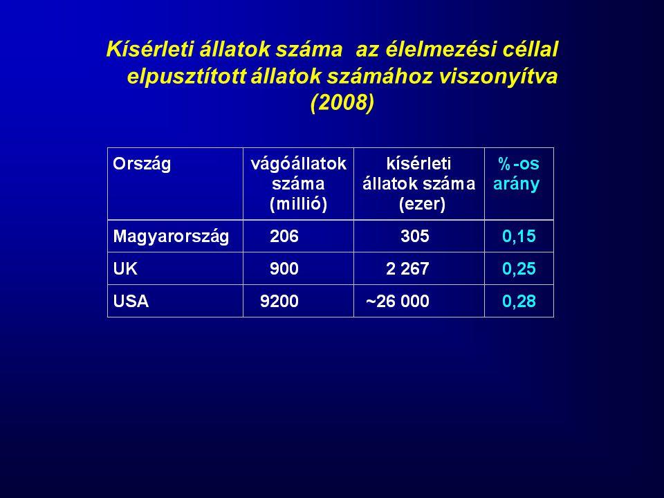 Kísérleti állatok száma az élelmezési céllal elpusztított állatok számához viszonyítva (2008)