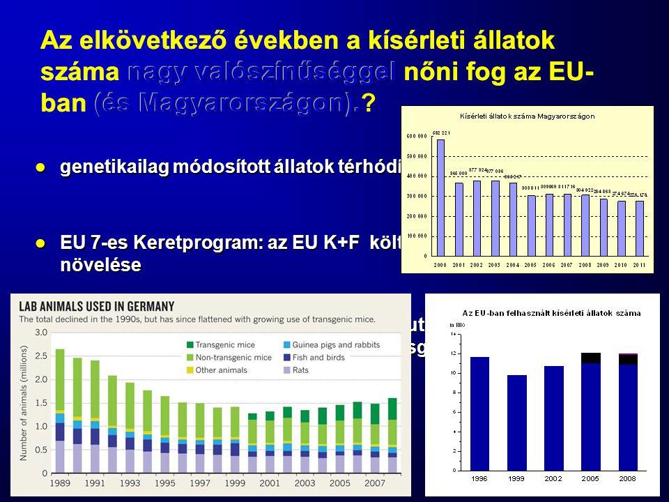 Az elkövetkező években a kísérleti állatok száma nagy valószínűséggel nőni fog az EU-ban (és Magyarországon).