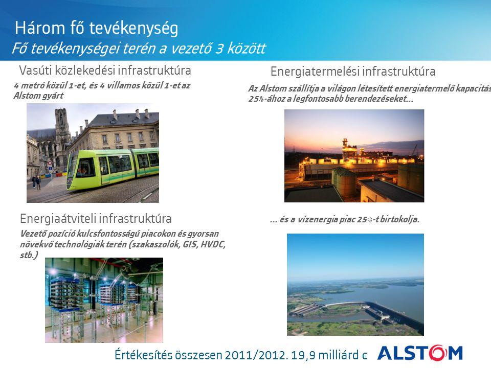 Értékesítés összesen 2011/2012. 19,9 milliárd €