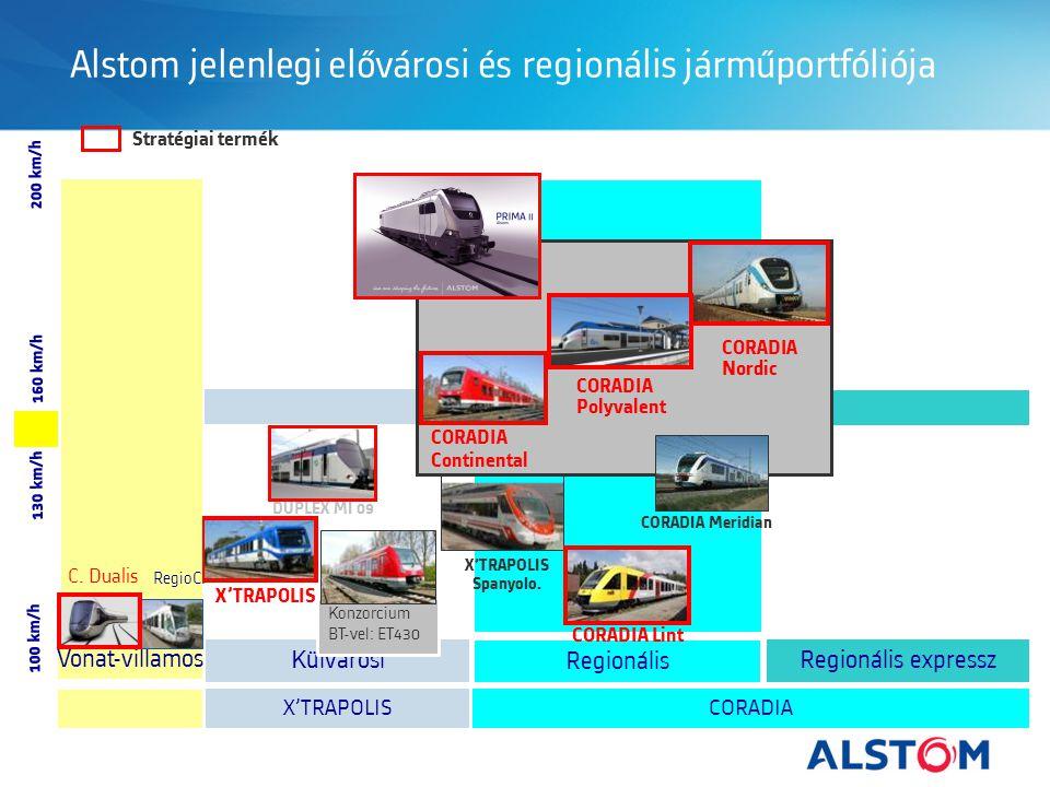 Alstom jelenlegi elővárosi és regionális járműportfóliója