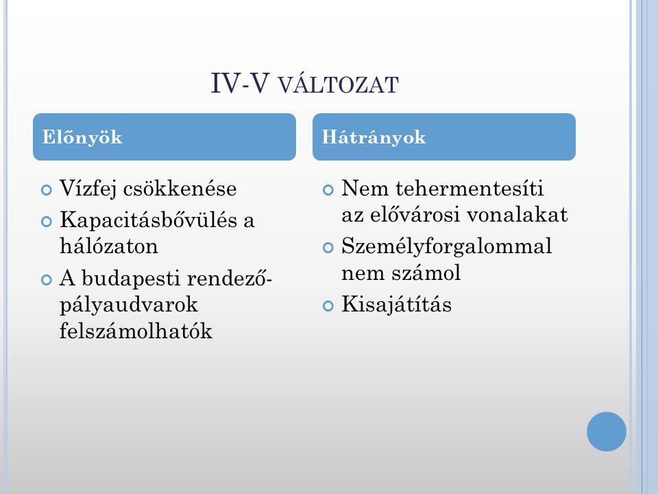 IV-V változat Vízfej csökkenése Kapacitásbővülés a hálózaton