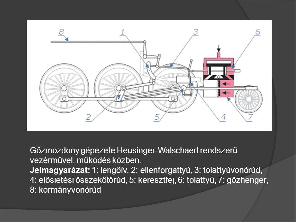 Gőzmozdony gépezete Heusinger-Walschaert rendszerű vezérművel, működés közben.