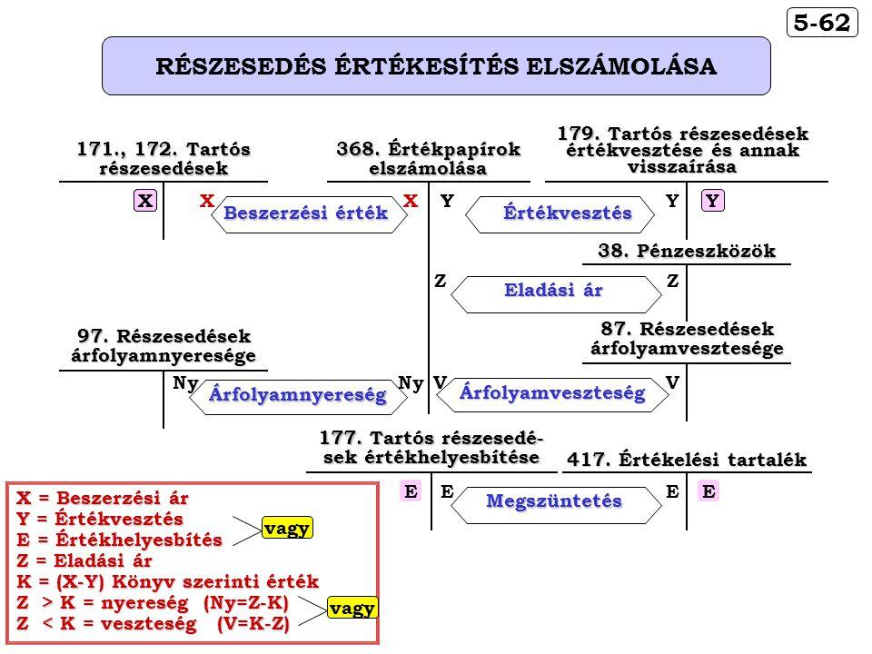 5-62 RÉSZESEDÉS ÉRTÉKESÍTÉS ELSZÁMOLÁSA
