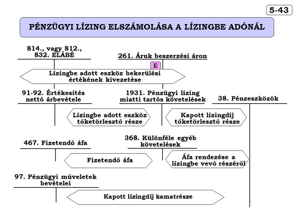 5-43 PÉNZÜGYI LÍZING ELSZÁMOLÁSA A LÍZINGBE ADÓNÁL