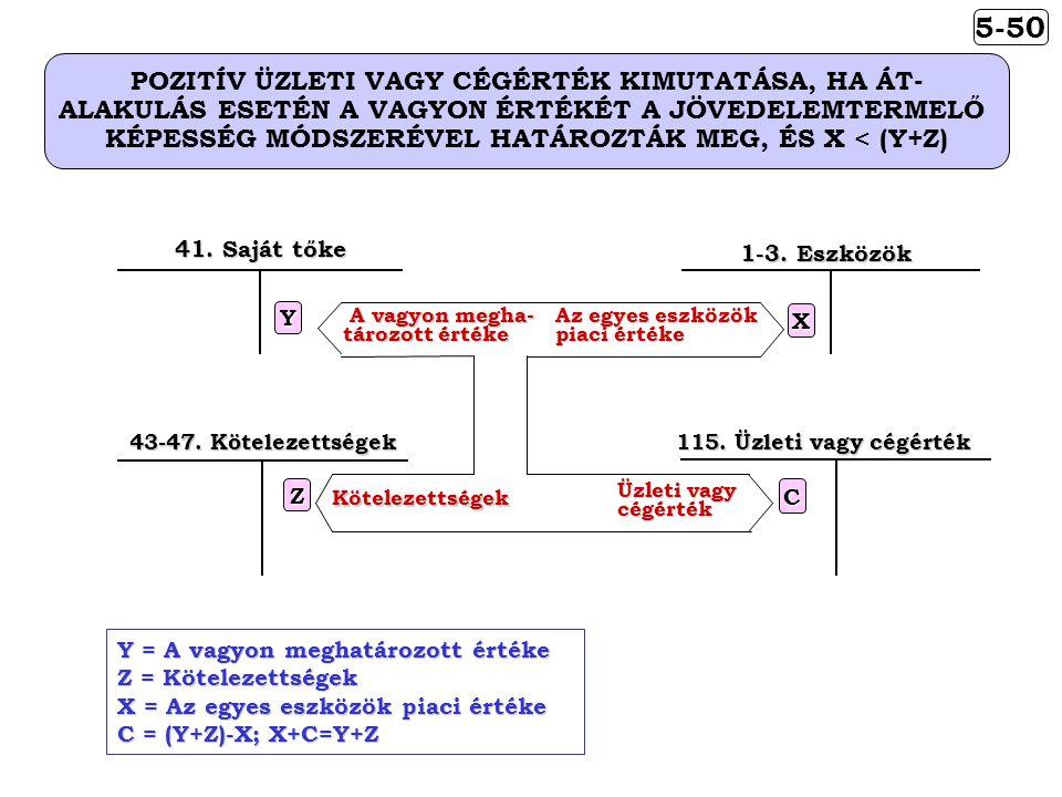 5-50 POZITÍV ÜZLETI VAGY CÉGÉRTÉK KIMUTATÁSA, HA ÁT-