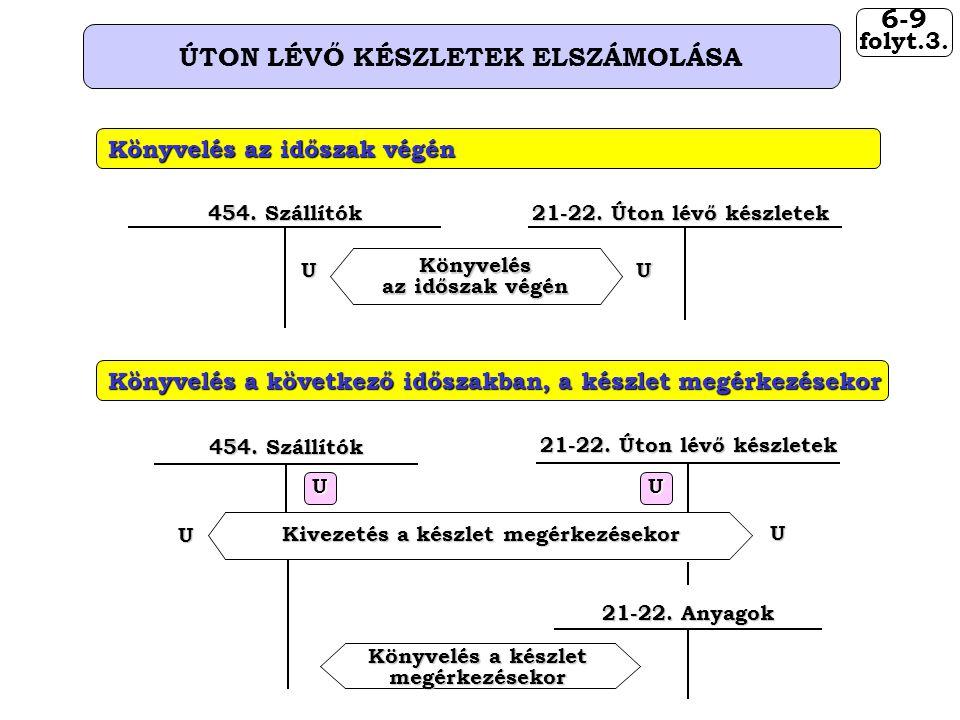 6-9 ÚTON LÉVŐ KÉSZLETEK ELSZÁMOLÁSA