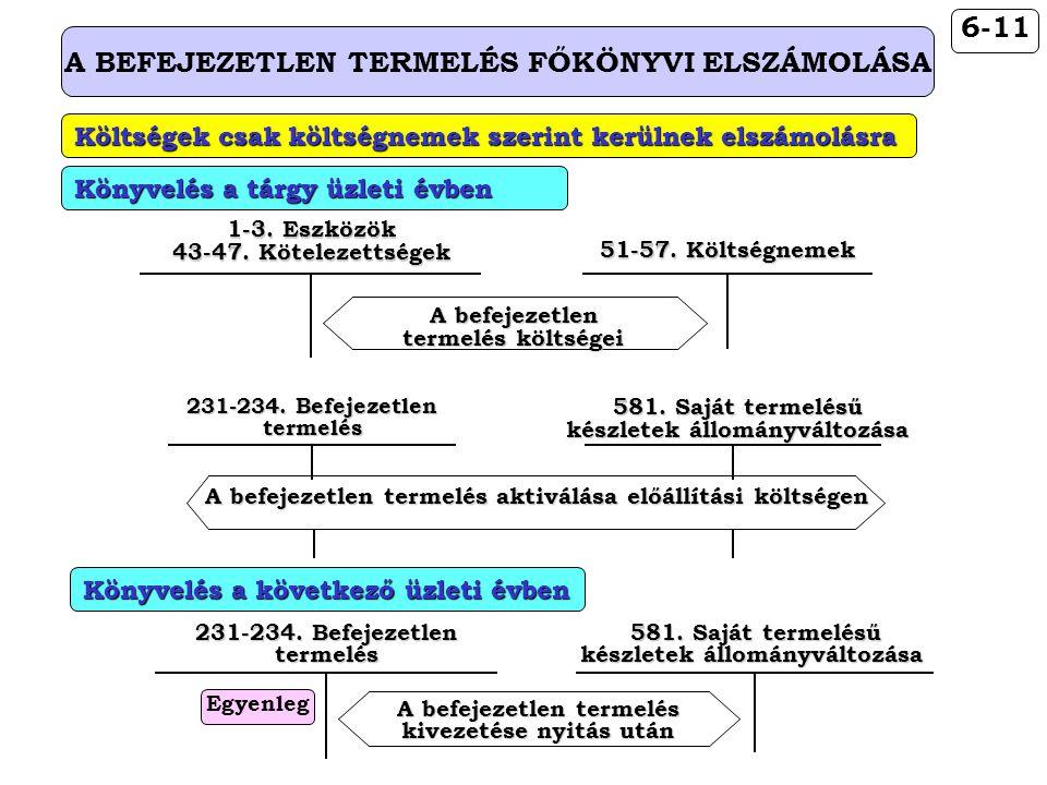 6-11 A BEFEJEZETLEN TERMELÉS FŐKÖNYVI ELSZÁMOLÁSA