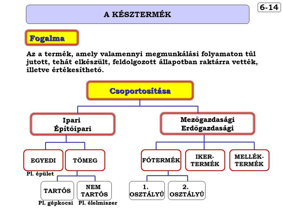 6-14 A KÉSZTERMÉK Csoportosítása