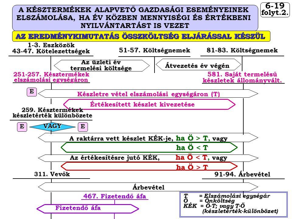 6-19 A KÉSZTERMÉKEK ALAPVETŐ GAZDASÁGI ESEMÉNYEINEK folyt.2.