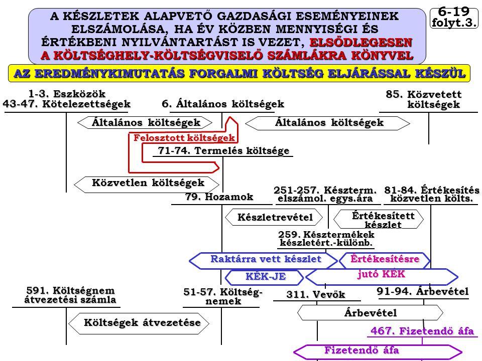 6-19 A KÉSZLETEK ALAPVETŐ GAZDASÁGI ESEMÉNYEINEK folyt.3.