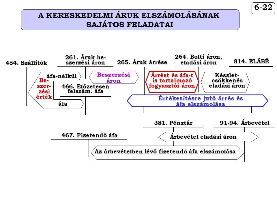 6-22 A KERESKEDELMI ÁRUK ELSZÁMOLÁSÁNAK SAJÁTOS FELADATAI