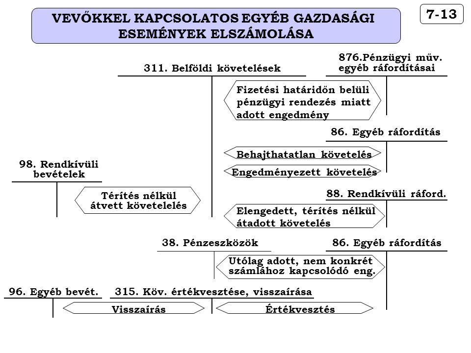 VEVŐKKEL KAPCSOLATOS EGYÉB GAZDASÁGI ESEMÉNYEK ELSZÁMOLÁSA 7-13