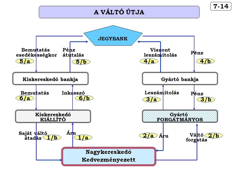 7-14 A VÁLTÓ ÚTJA 4/b 4/a 5/b 5/a 3/b 3/a 6/b 6/a Nagykereskedő
