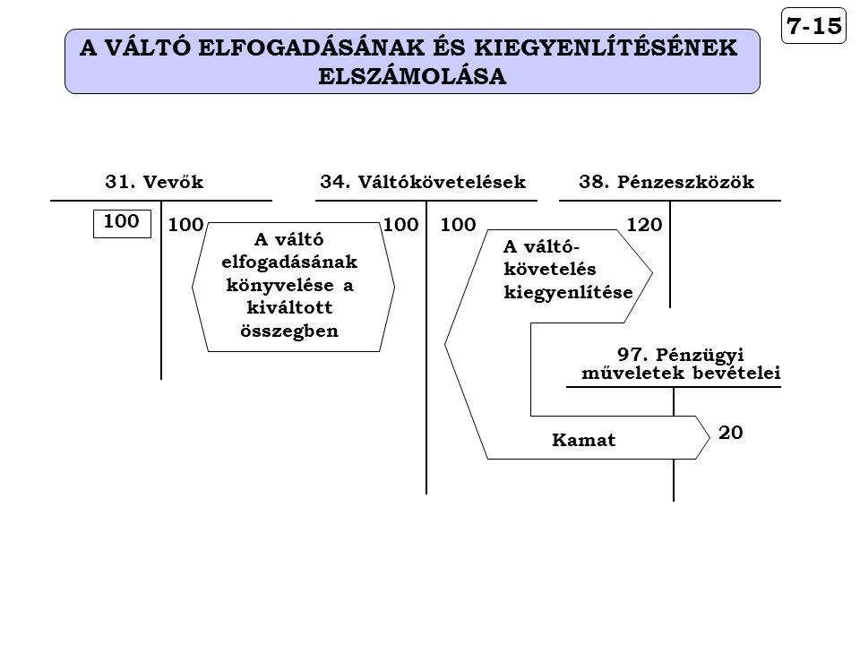 A VÁLTÓ ELFOGADÁSÁNAK ÉS KIEGYENLÍTÉSÉNEK ELSZÁMOLÁSA 7-15