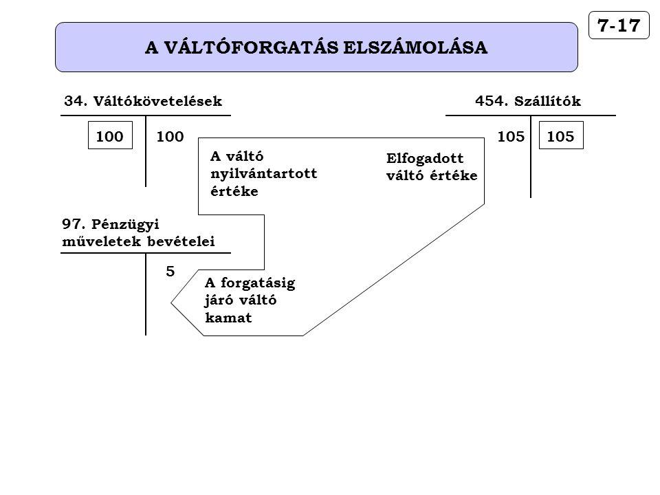 A VÁLTÓFORGATÁS ELSZÁMOLÁSA