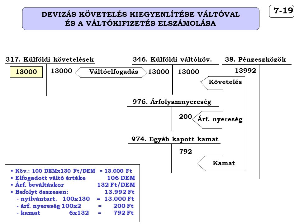 7-19 DEVIZÁS KÖVETELÉS KIEGYENLÍTÉSE VÁLTÓVAL