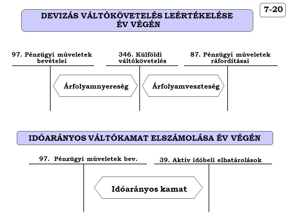 DEVIZÁS VÁLTÓKÖVETELÉS LEÉRTÉKELÉSE ÉV VÉGÉN