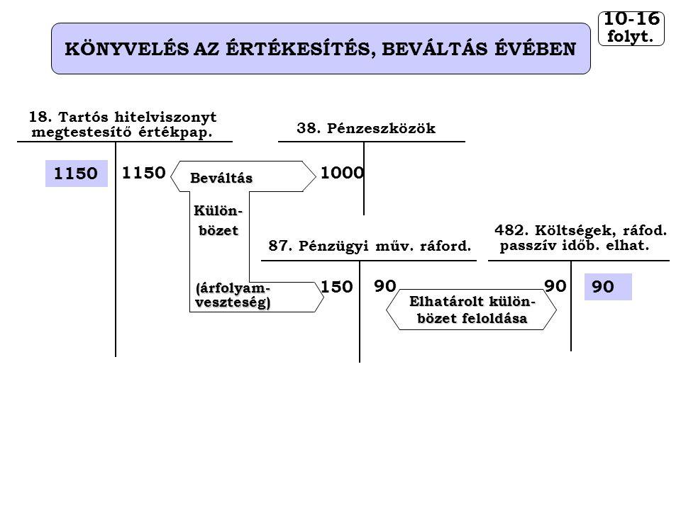 10-16 KÖNYVELÉS AZ ÉRTÉKESÍTÉS, BEVÁLTÁS ÉVÉBEN