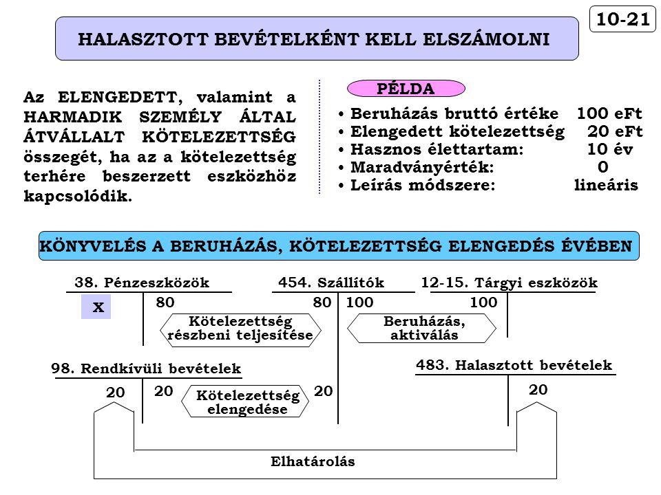 HALASZTOTT BEVÉTELKÉNT KELL ELSZÁMOLNI