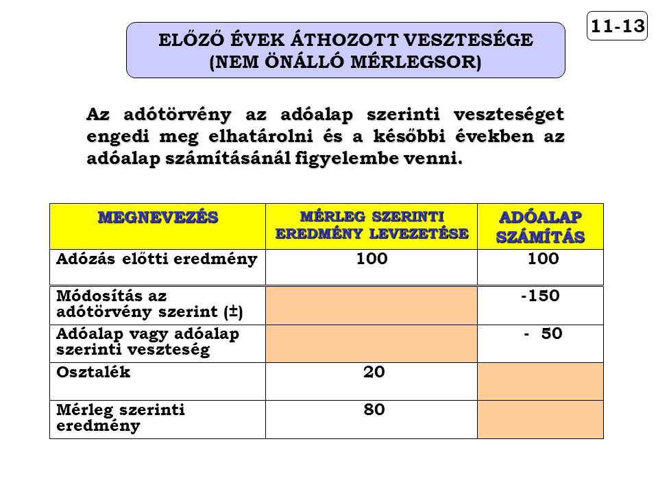 11-13 ELŐZŐ ÉVEK ÁTHOZOTT VESZTESÉGE (NEM ÖNÁLLÓ MÉRLEGSOR)