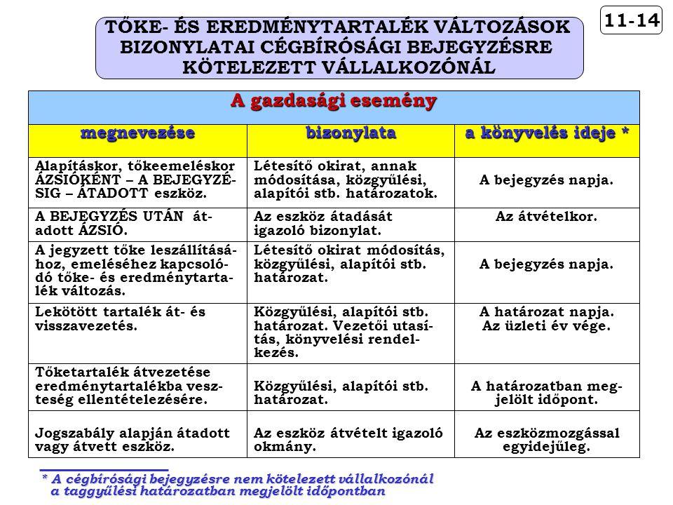 TŐKE- ÉS EREDMÉNYTARTALÉK VÁLTOZÁSOK