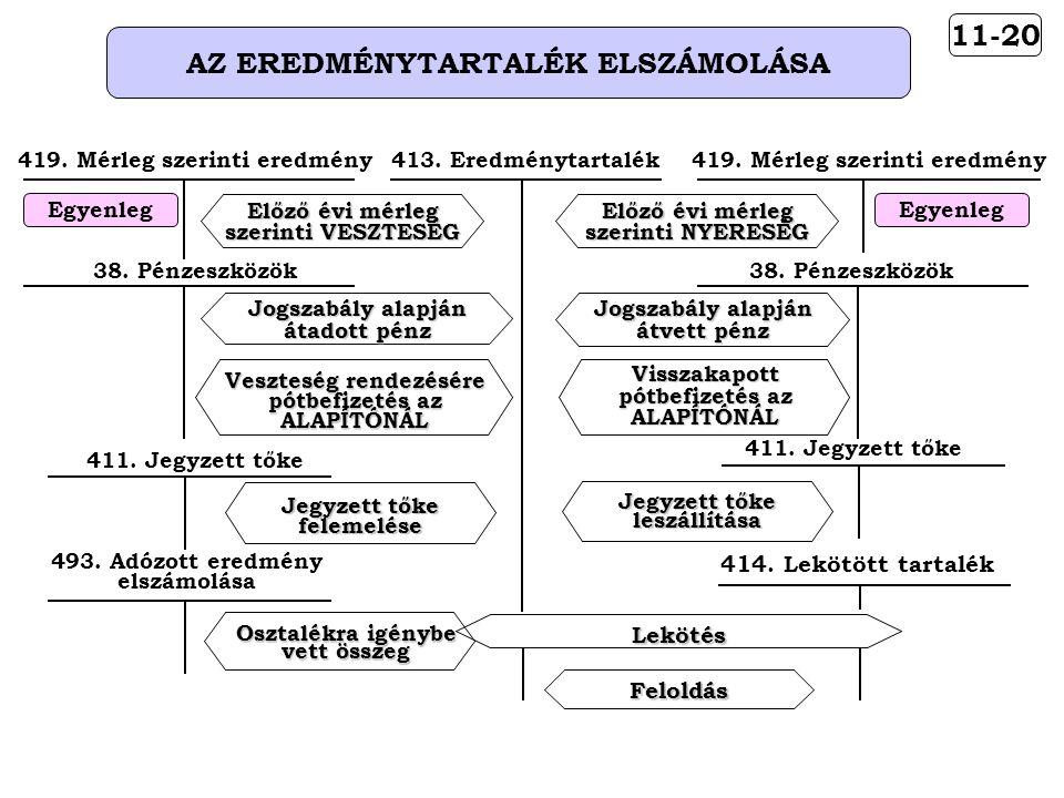 11-20 AZ EREDMÉNYTARTALÉK ELSZÁMOLÁSA