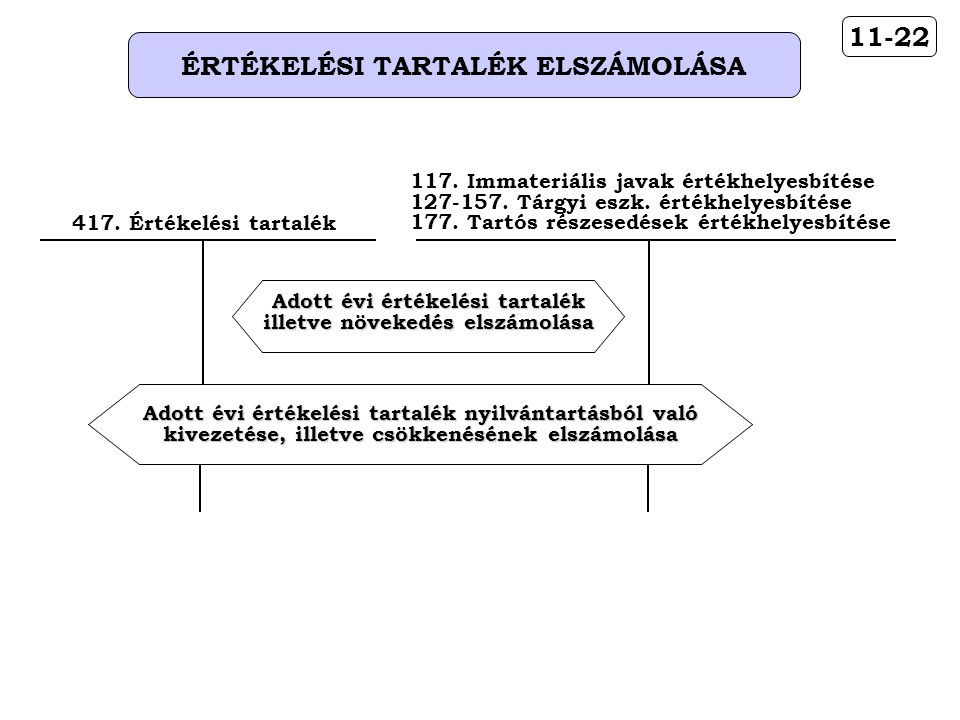 11-22 ÉRTÉKELÉSI TARTALÉK ELSZÁMOLÁSA