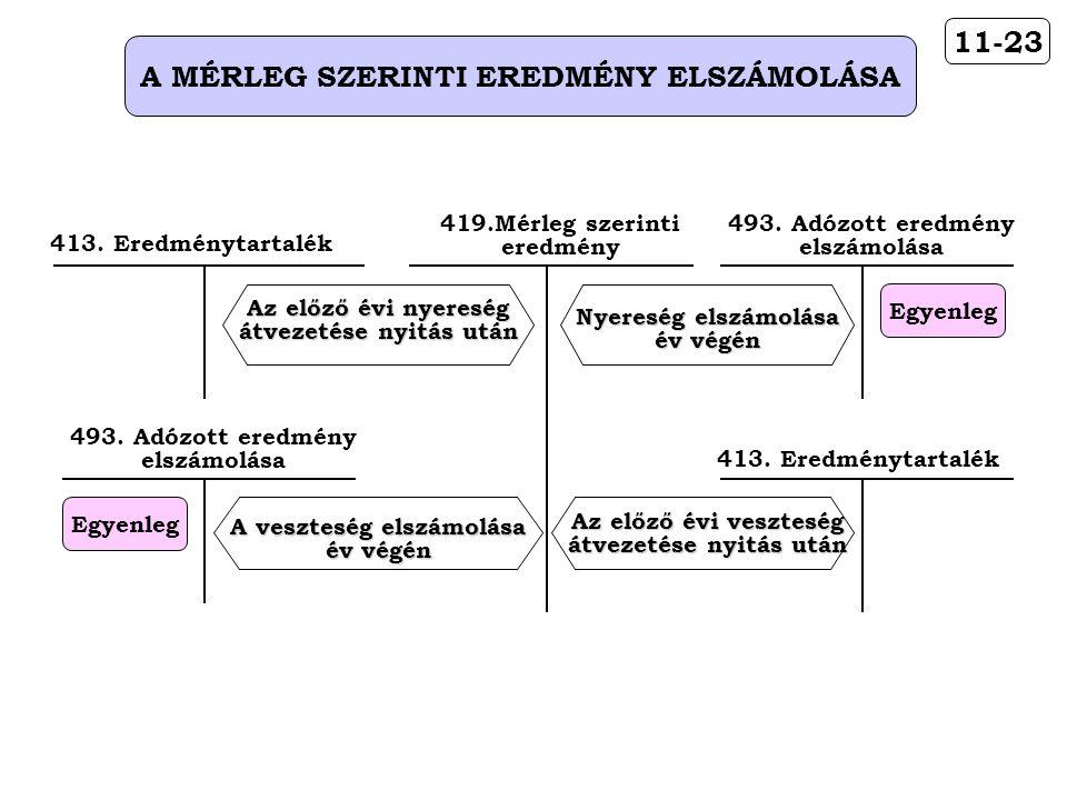 11-23 A MÉRLEG SZERINTI EREDMÉNY ELSZÁMOLÁSA