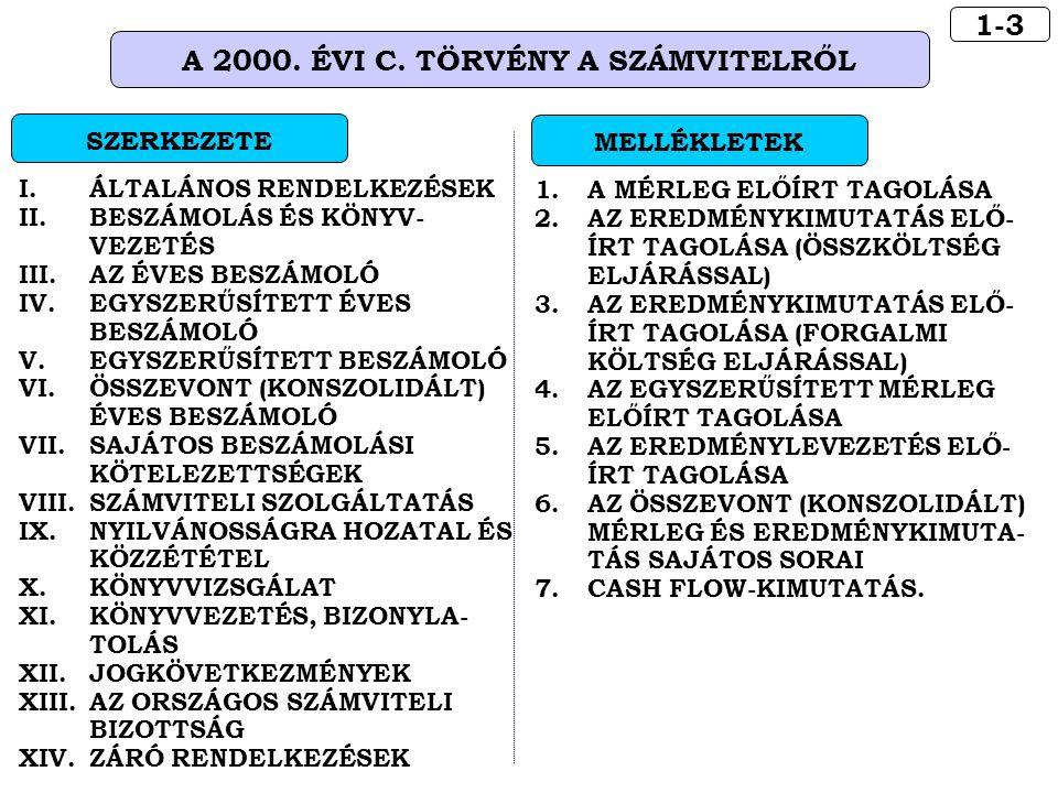 A 2000. ÉVI C. TÖRVÉNY A SZÁMVITELRŐL