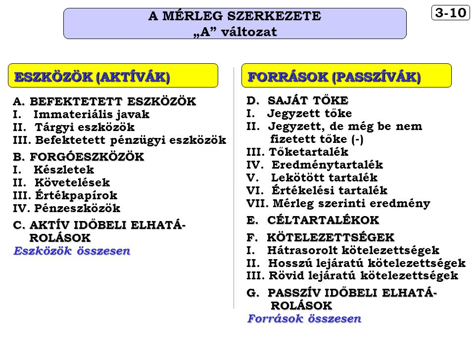 """3-10 A MÉRLEG SZERKEZETE """"A változat"""