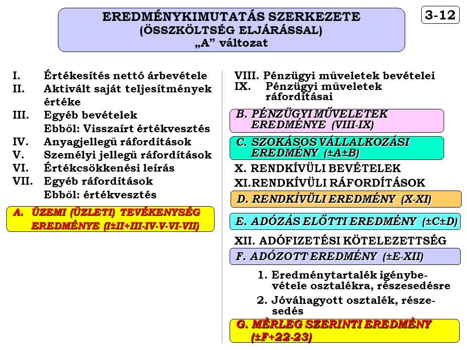 EREDMÉNYKIMUTATÁS SZERKEZETE (ÖSSZKÖLTSÉG ELJÁRÁSSAL)
