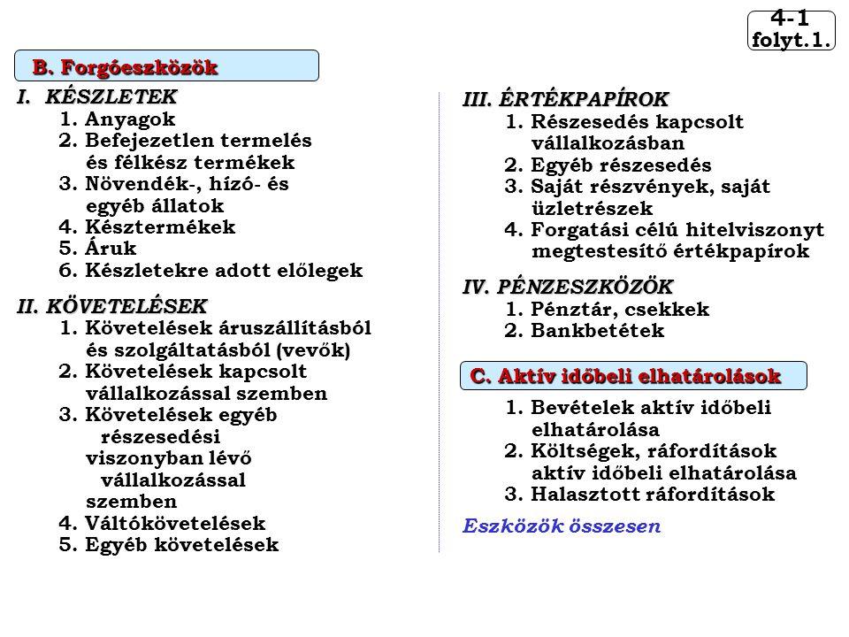 4-1 B. Forgóeszközök folyt.1. I. KÉSZLETEK III. ÉRTÉKPAPÍROK