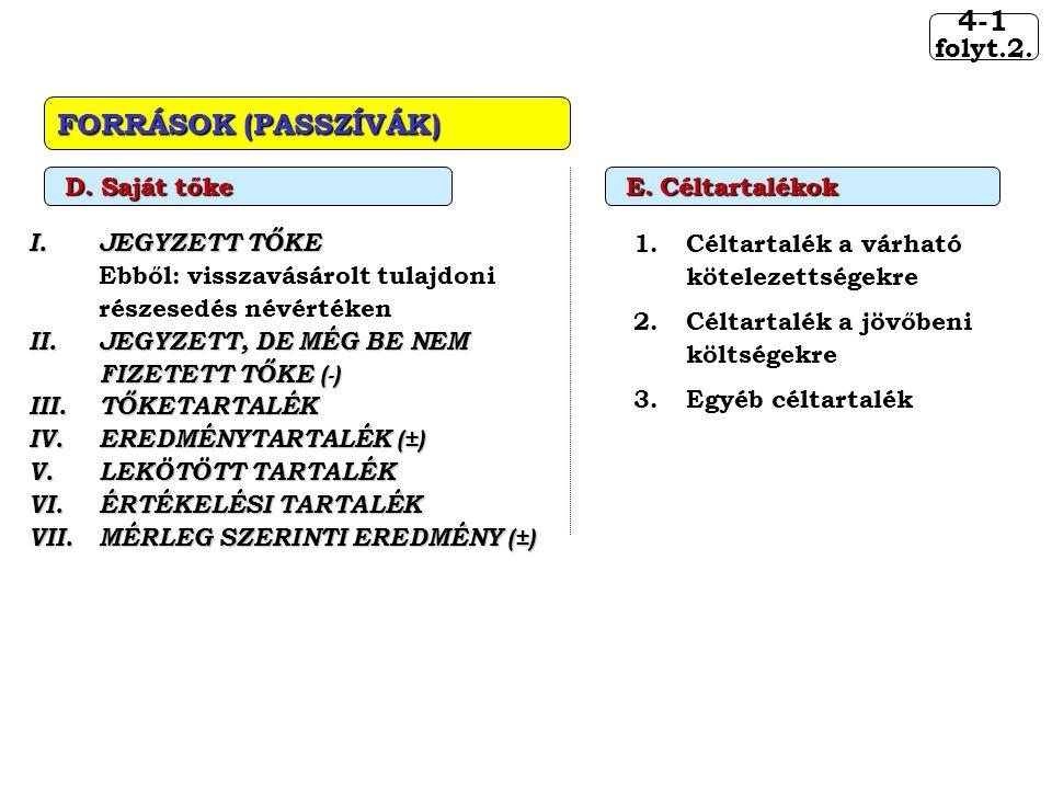 4-1 FORRÁSOK (PASSZÍVÁK) folyt.2. JEGYZETT TŐKE