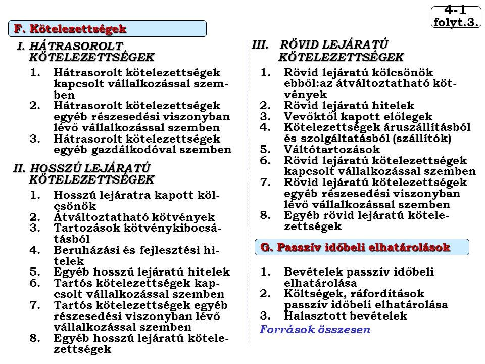 4-1 folyt.3. F. Kötelezettségek III. RÖVID LEJÁRATÚ I. HÁTRASOROLT