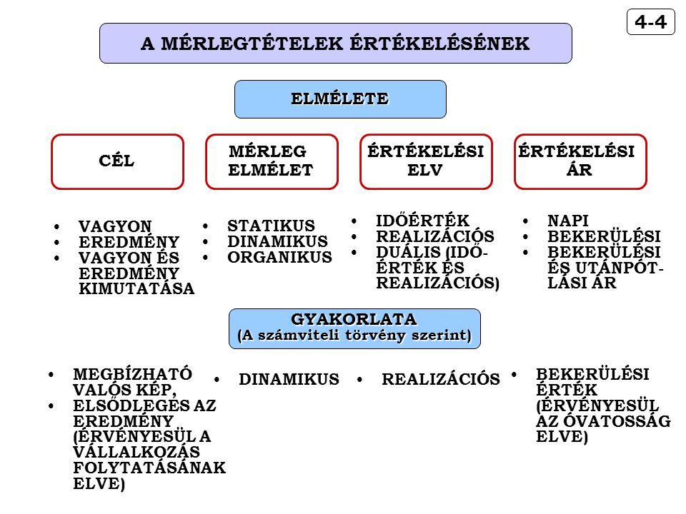 A MÉRLEGTÉTELEK ÉRTÉKELÉSÉNEK (A számviteli törvény szerint)