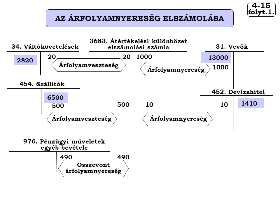 AZ ÁRFOLYAMNYERESÉG ELSZÁMOLÁSA 3683. Átértékelési különbözet