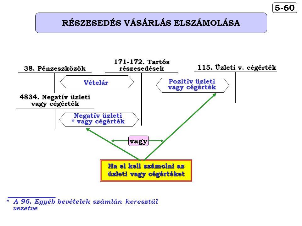 5-60 RÉSZESEDÉS VÁSÁRLÁS ELSZÁMOLÁSA