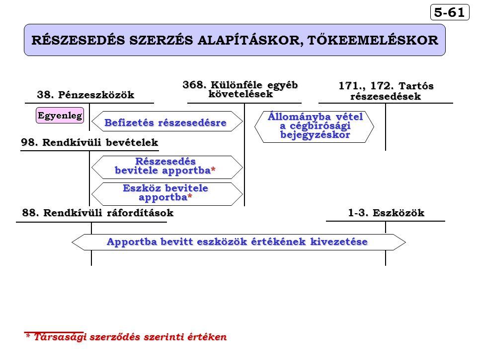 5-61 RÉSZESEDÉS SZERZÉS ALAPÍTÁSKOR, TŐKEEMELÉSKOR