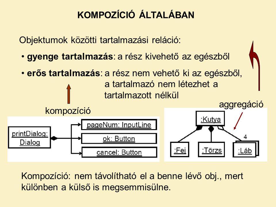 KOMPOZÍCIÓ ÁLTALÁBAN Objektumok közötti tartalmazási reláció: gyenge tartalmazás: a rész kivehető az egészből.