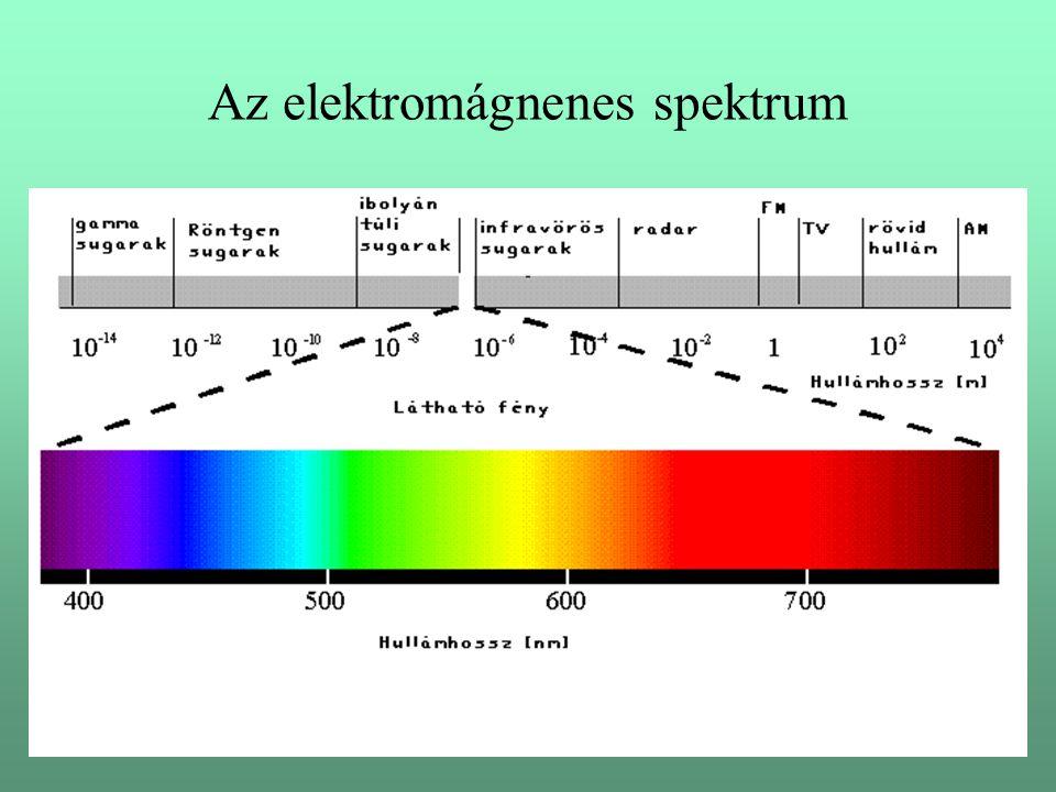 Az elektromágnenes spektrum