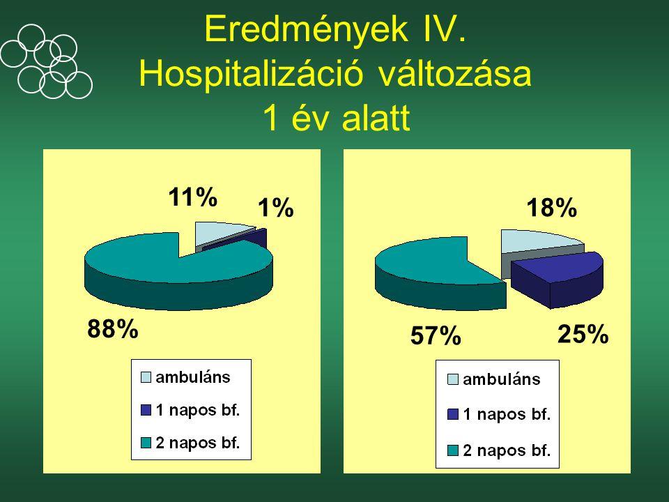 Eredmények IV. Hospitalizáció változása 1 év alatt