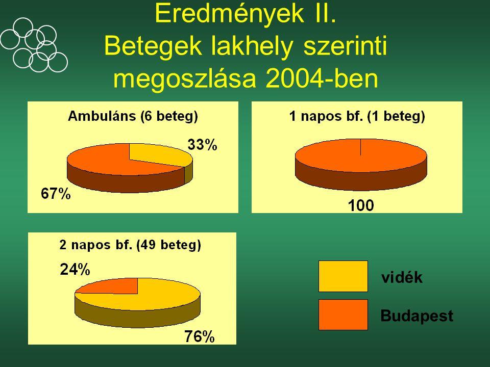 Eredmények II. Betegek lakhely szerinti megoszlása 2004-ben